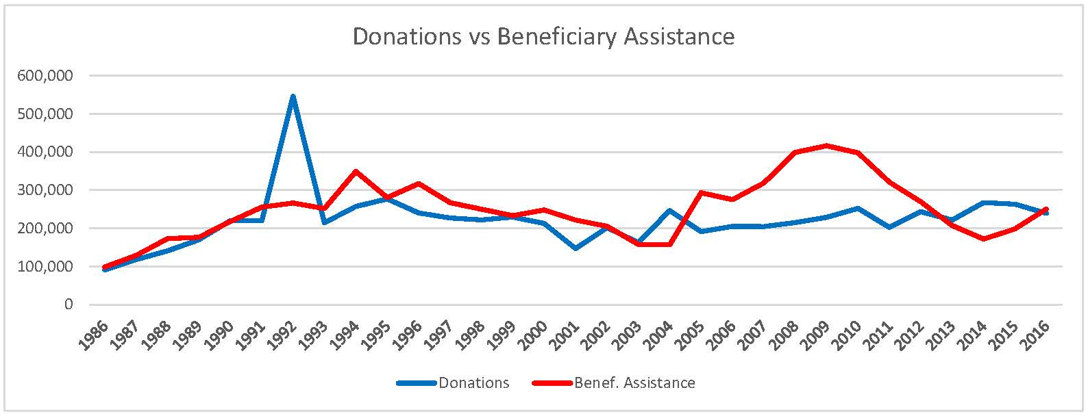 MBANSW   Donations vs Gifts 1986 2016