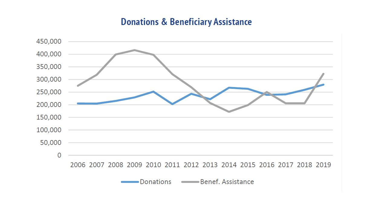 MBANSW Donations Received v's Beneficiary Gifts Paid Graph to June 2019