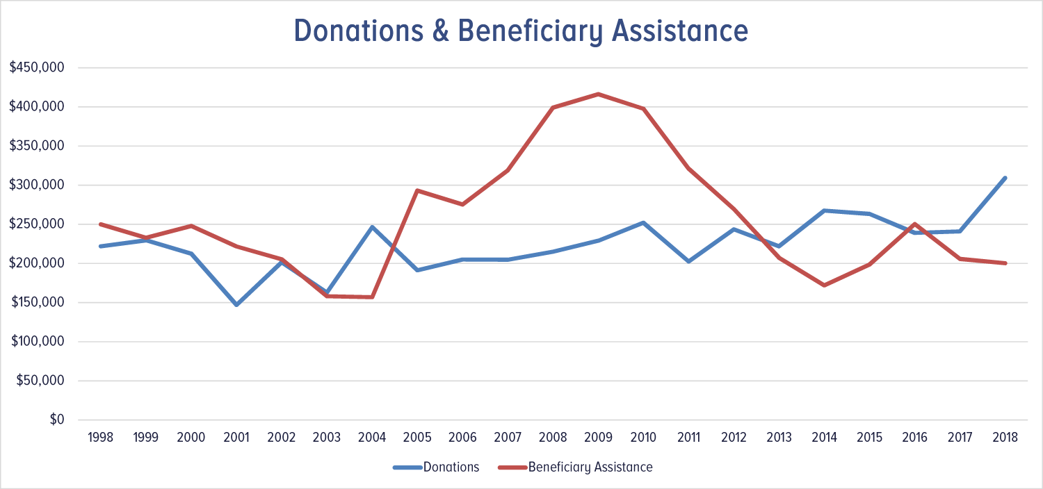 MBANSW   Donations vs Gifts 1986 2018